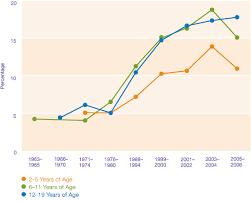 Child Obesity Chart Child Obese Chart Chart