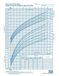 Boys Height Chart Uk Growth Chart Wikipedia
