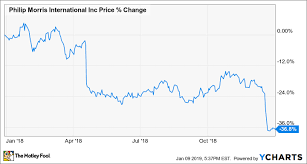 Why Philip Morris International Stock Tumbled 37 In 2018