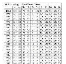 Mcps Final Grade Chart 10 All Inclusive Quarter Exam Grade Chart