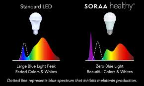 Are Led Lights Healthy Healthy Soraa