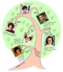 my family tree essay family tree essay cheapbestessayhelp