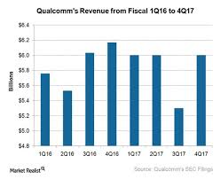 An Update On Qualcomms Legal Issues Market Realist