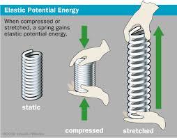 elastic potential energy energy education
