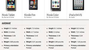 Samsung Tablet Comparison Chart Nook Tablet Vs Kindle Fire Vs Nook Color Vs Ipad 2