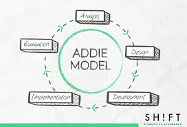 Instructional System Design A Quick Guide To Four Instructional Design Models