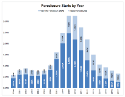 2017 Saw Fewest Foreclosure Starts In Nearly Two Decades