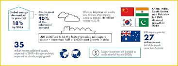 Shell Lng Outlook 2019 Shell Global
