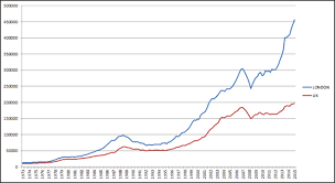 London Property Prices Chart I May Be Buying A Flat There But I Still Think London House