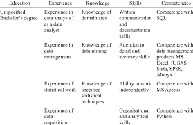 Data Analyst Duties Key Requirements For Data Analyst Download Table