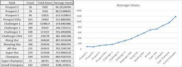 Rocket League Learning Curve Rocketleague