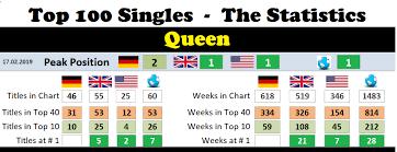Queen Chart History