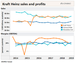 Kraft Foods Share Price Chart Kraft Heinz Lost What Distinguished It From General Mills