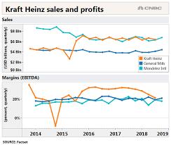 Kraft Heinz Lost What Distinguished It From General Mills