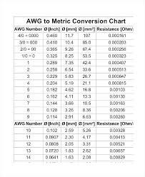 Metric Sockets To Standard Conversion Chart Sae To Metric Socket Conversion Chart Www