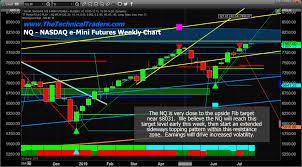 Nq Chart Nq Should Reach 8031 Before Topping Chris Vermeulen