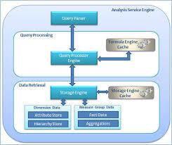 Msas Cubes Ssas Best Practices And Performance Optimization Part 1 Of 4