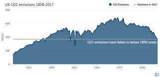 Britains Co2 Emissions Have Fallen To Levels Last Seen In