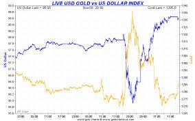 Gold Vs Usd Chart Goldbroker Blog Gold Vs Us Dollars Talkmarkets