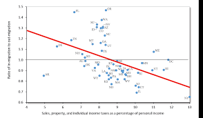 Tax Reform and Interstate Migration | Cato Institute