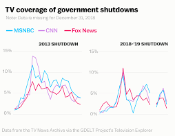 Government Shutdown History Chart How Trump And Fox News Made The Shutdown About The Border
