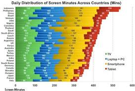 Screen Time Recommendations By Age Chart Which Countries Top Daily Screen Time Use Calculate
