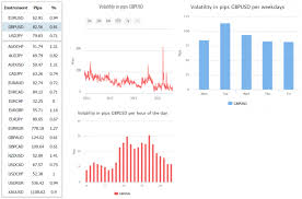 How To Use Forex Volatility Data
