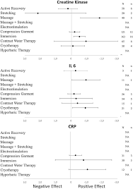 Muscle Recovery Time Chart Frontiers An Evidence Based Approach For Choosing Post