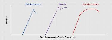 Fracture Toughness Chart Ctod The Crack Tip Opening Displacement