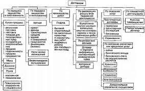 Виды договора хранения в гражданском праве highghadwinpsubfjay s   виды договора хранения в гражданском праве