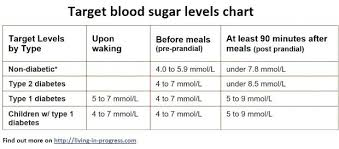 Normal Sugar Levels Chart South Africa Normal Sugar Levels Chart Glucose Canada Naveshop Co