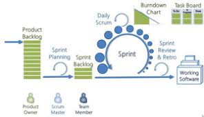Agile Software Development Principles Patterns And Practices Agile For Startups Tools And Techniques For Tech Startups