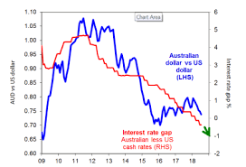 Dollar Rate This Week Chart Chart Of The Week The Australian Dollar Still Needs To