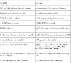 Sql 2012 Version Comparison Chart Differences Between Sql Server 2005 2008 2008r2 2012