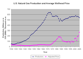 Natural Gas Prices Wikipedia