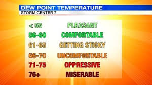 Dew Point Versus Humidity Chart Dew Point And Humidity Whats The Difference