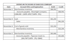 sample chart of accounts for merchandising business answered sales related and purchase related bartleby