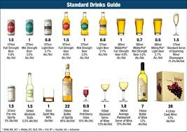 Alcohol Types Chart Alcohol By Kurtmaher87