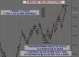 Emini Day Trading Series What Are Emini S P 500 Futures