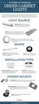 Infographic   A Guide To Choosing Under Cabinet Lights