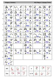Hiragana Chart And Katakana Hiragana And Katakana Free Study Material Mlc Japanese