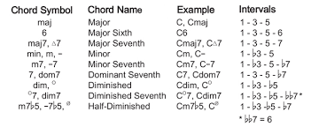 Music Theory Chord Progressions