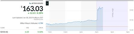 Facebook Chart Stock Facebook Stock Price Soars On Earnings Beat Microsoft Misses