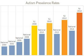 Breaking News Autism Prevalence Rate Rises To 1 In 34