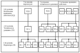 Реферат Основные законы развития технических систем  Основные законы развития технических систем