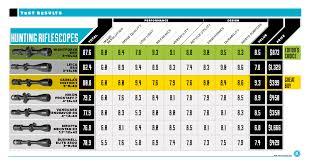 Rifle Scope Power Chart 55 Comprehensive Rifle Scope Distance Chart