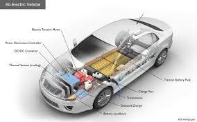 electric car motor. Modren Car Key Components Of An AllElectric Car And Electric Motor