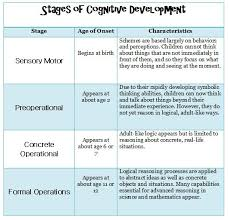 Child Cognitive Development Stages Chart Piagets Stages Of Cognitive Development Child Development