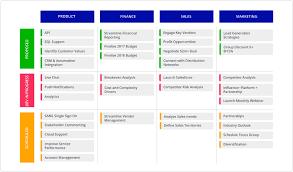 7 Roadmap Templates For Organization Wide Alignment Roadmunk