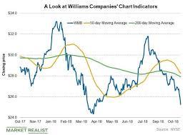 A Look At Williams Companies Chart Indicators And Short
